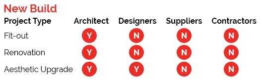 new build checklist